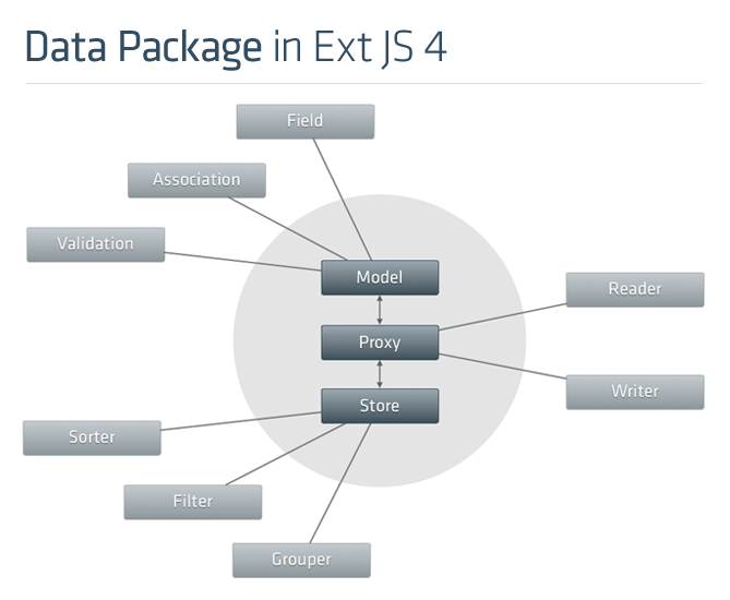 Data package overview