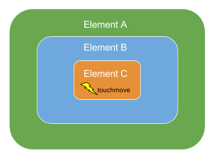 Element Hierarchy