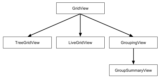 Grid View | GXT 4 x