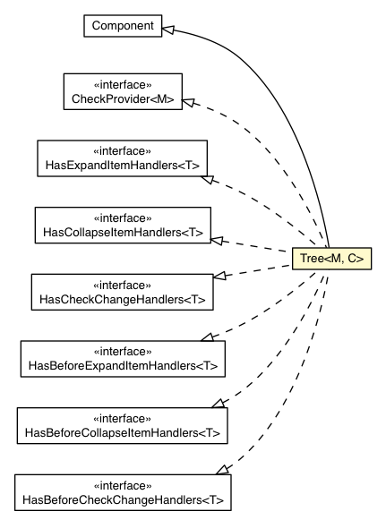 package class diagram package tree
